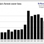 2016 A Bad Year for Cambodian Forests