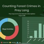 Counting Forest Crimes in Prey Lang – August 2018